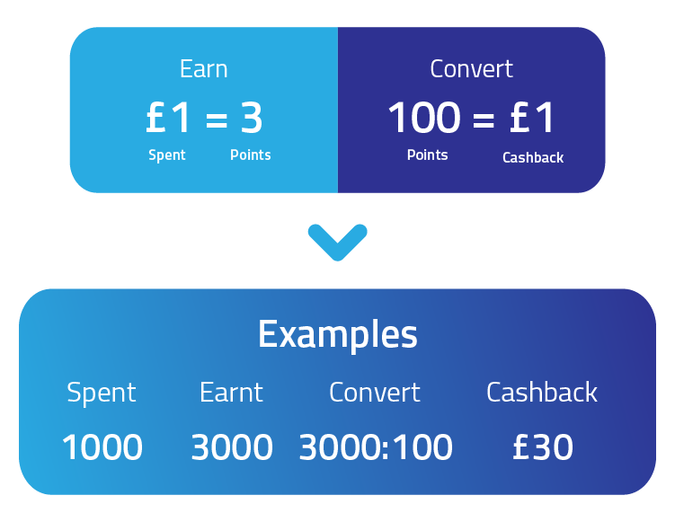 How OneAV Rewards Points Work